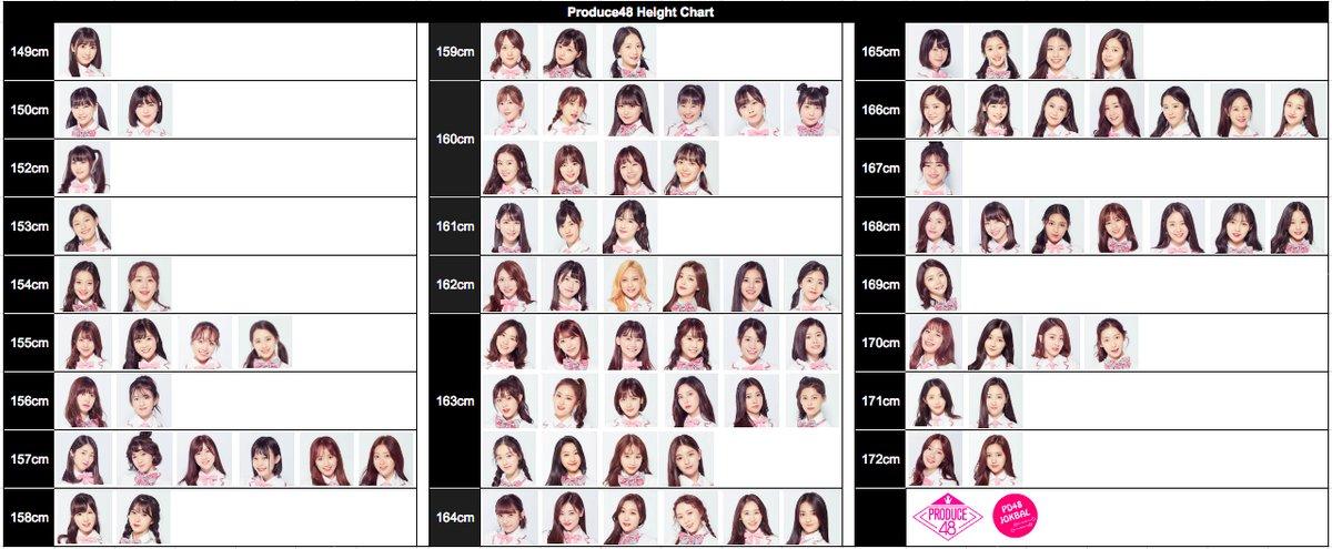【プロデュース48】参加メンバー全員の身長比較!一番低いのは矢吹奈子?!一番高いのは・・・?